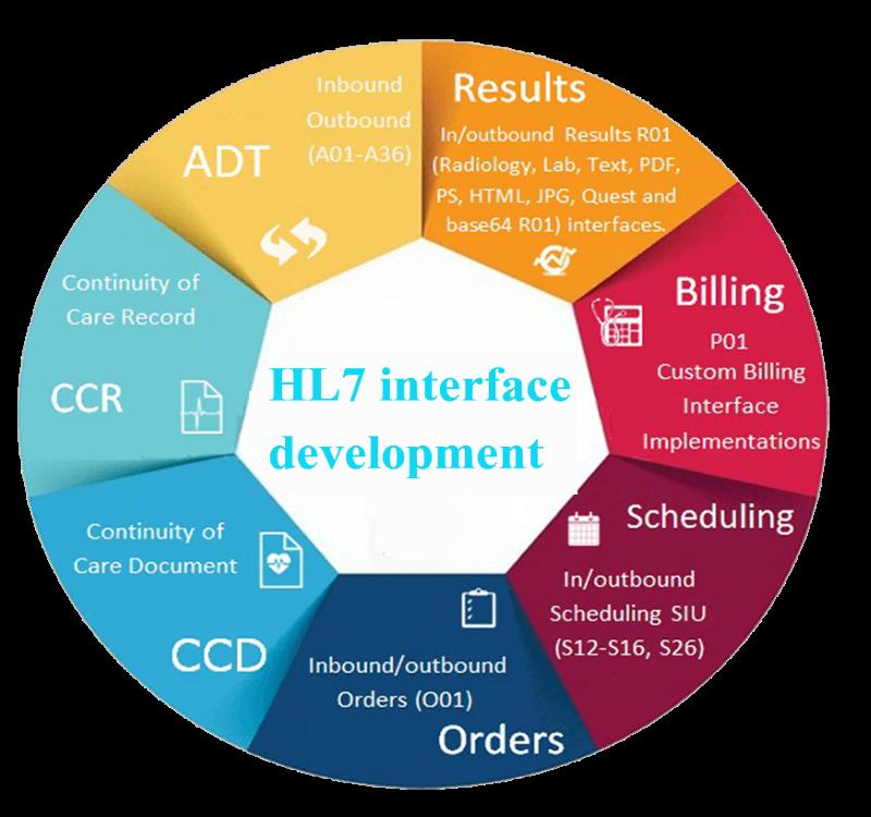 HL7 Development | Code Innovations Blog